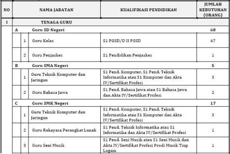 formasi CPNS Bantul 2010