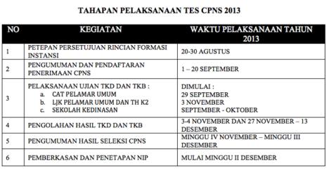 [CPNS 2013 ] Pendaftaran CPNS Tahun 2013